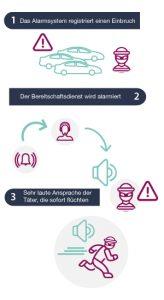 Einbruchmeldeanlage - Autohäuser | Almas Industries